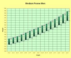 height to weight chart men um frame