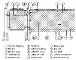 Chain Link Materials Chain Link Fence Chain Link Fence Parts Chain Link Fence Cost