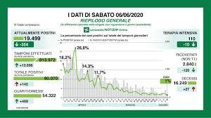 Bollettino coronavirus del 6 giugno: 72 morti e 270 nuovi casi ...