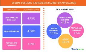 s to boost the global cosmetic