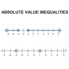 define absolute value inequalities and