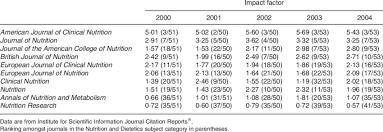 impact factor of the british journal of