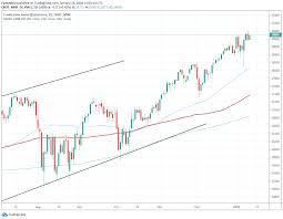 Can Dow Jones Close Above 29,000 Today