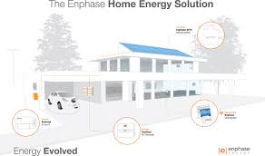 solar home on the electricity grid