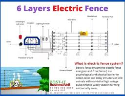Electric Fence Installation Home Facebook