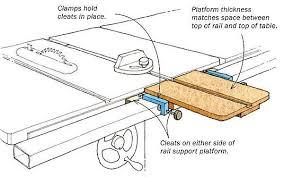 Extend A Tablesaw S Miter Gauge Slot By Dan Sweeny The Fixture Is A Slotted Platform Two Cleats That St Jet Woodworking Tools Woodworking Woodworking School