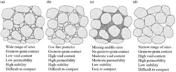 Aggregate gradation theory, design and its impact on asphalt ...
