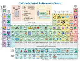 periodic table of the elements in