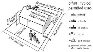 Illustrating The Zoning Ordinance