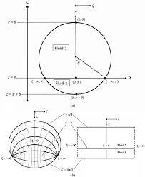 cartesian and bipolar coordinate