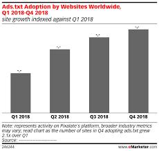 ads txt adoption by s worldwide