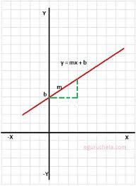 slope intercept form calculator