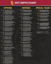 The 2017 USC Football Depth Chart as ...