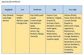 salicylate food list mummy and child