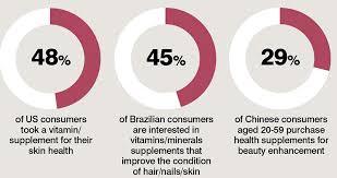 beauty supplements trends