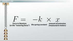 hooke s law the spring constant