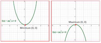 maximum or minimum of a quadratic