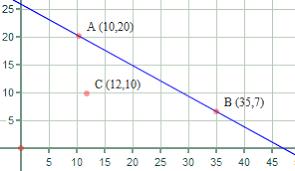 parallel lines coordinate geometry
