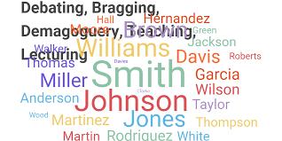 Wordcloud Chart by Nathan Longtin - Infogram