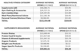 do americans spend on health fitness