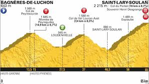 why short tour de france ses are not