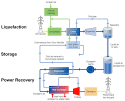 energy panies testing liquid air