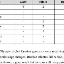 pdf women world artistic gymnastics