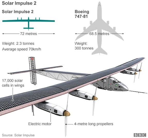 Image result for Solar Impulse""