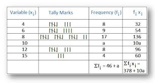 mean of the tabulated data