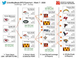 NFL DFS Flowchart Week 7 DraftKings GPP ...