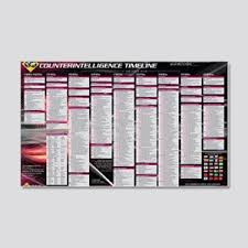 History Timeline Wall Decals Cafepress