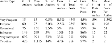 2 categorization of authors by number