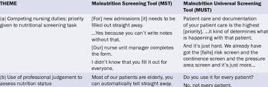nurses views of nutrition screening