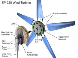 electric pinwheel turbine inhabitat