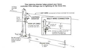 Electric Fence How To Install Electric Fence Fence Electricity