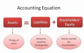 accounting equation exercises grade 8