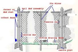 Chain Link Fence Parts Fence Parts Ideas For The House For Chain Link Fence Parts Diagram Chain Link Fence Parts Chain Link Fence Chain Fence