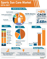 sports sun care market to reach a