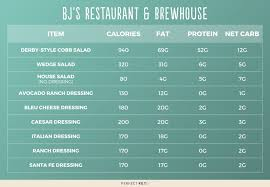 bjs restaurant brewhouse nutrition