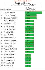 WASEK Last Name Statistics by MyNameStats.com