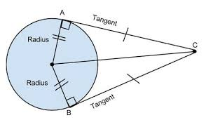 tangent to a circle formulas