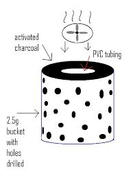 carbon air purifier diy
