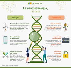 Aplicaciones de la Nanotecnología, ejemplos y ventajas - Iberdrola