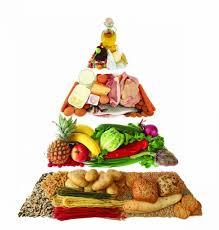 piramida zdrave prehrane - Nasveti za zdravo življenje! - Nasveti ...
