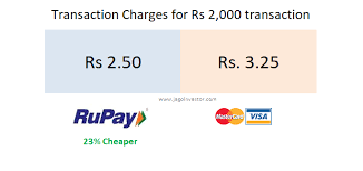 rupay vs visa mastercard which is