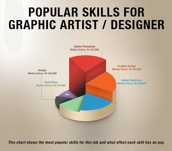 https://www.artistogram.in/2019/12/graphic-design-job-salary-in-india.html