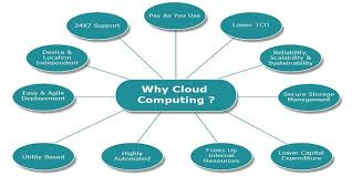 Insights in Cloud Computing and Its Important Attributes