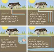geothermal kits diy geothermal