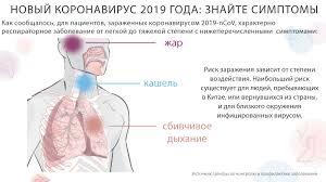 Новый коронавирус 2019 года: знайте симптомы [инфографика ...