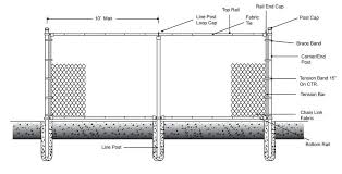 Stephens Pipe Steel Pr28307 1 5 8 In X 7 Ft 18 Gauge Galvanized Steel Line Post For Chain Link Fences At Sutherlands